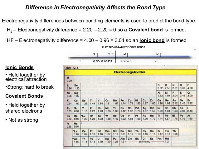 Difference in Electronegativity Affects the Bond Type Electronegativity differences between bonding elements is used to pr...
