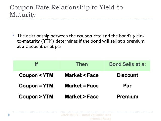 discount rate and interest relationship