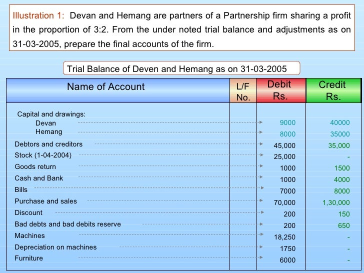Illustration 1: Devan and Hemang are partners of a Partnership firm sharing a profitin the proportion of 3:2. From the und...