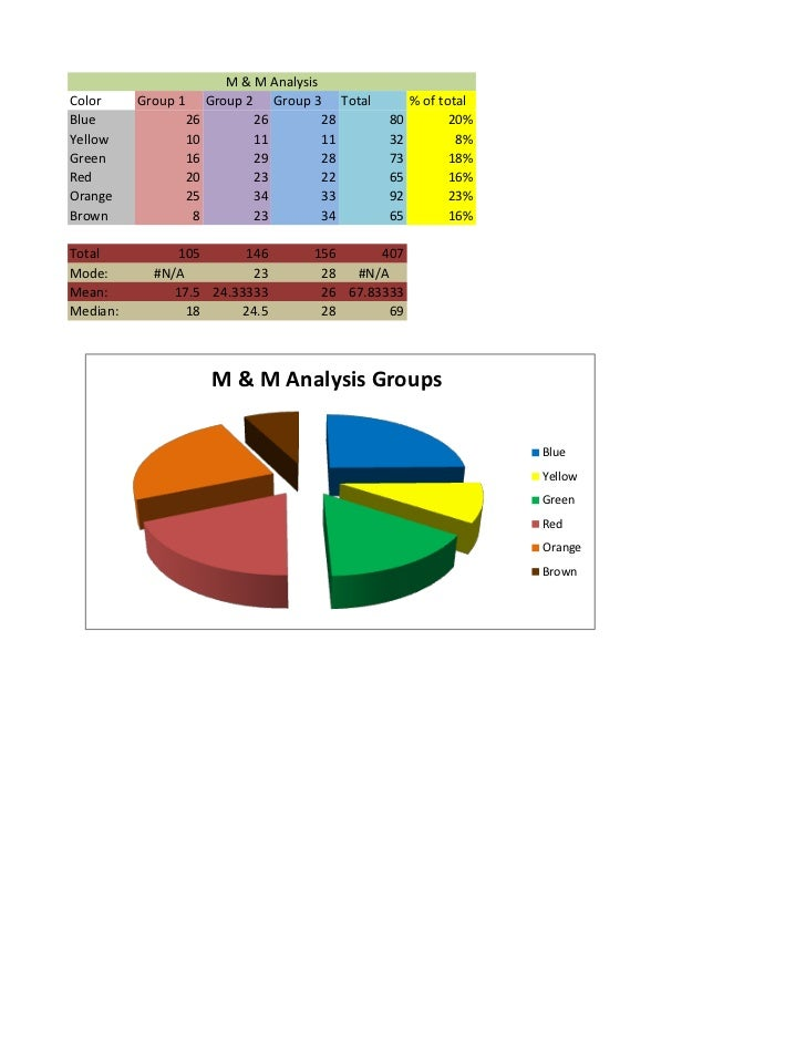 M & M AnalysisColor     Group 1        Group 2 Group 3 Total        % of totalBlue                26          26         2...