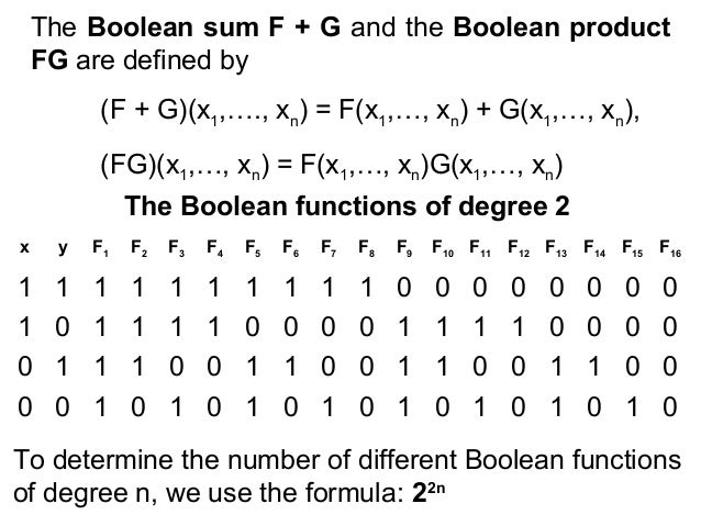 it25 boolean functions Github is where people build software more than 27 million people use github to discover, fork, and contribute to over 80 million projects.