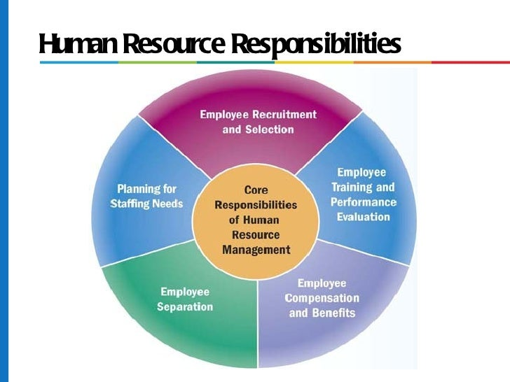 role of human resource manager in Human resources manager (hr manager) job description template is optimized for job boards customize with key hr management duties and responsibilities.