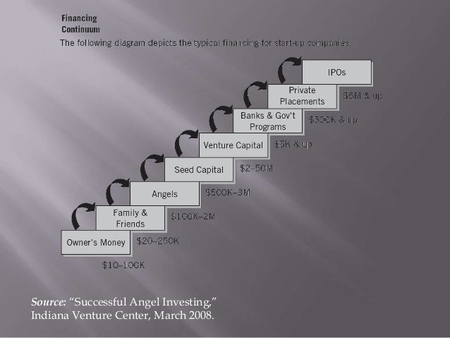 """Source: """"Successful Angel Investing,""""Indiana Venture Center, March 2008."""