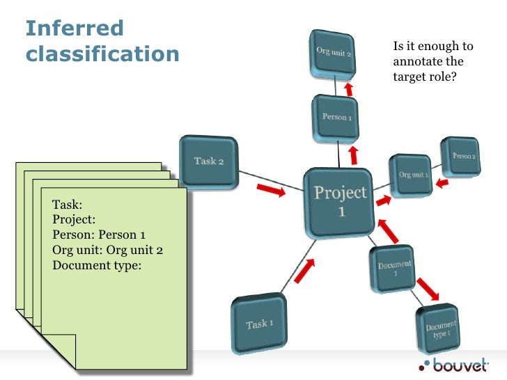 Inferred classification<br />Is it enough to annotate the target role?<br />Task: Task 1<br />Project: <br />Person: <br /...