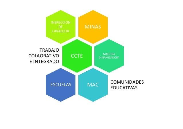 MINAS INSPECCIÓN DE LAVALLEJA CCTE TRABAJO COLAORATIVO E INTEGRADO MAESTRA DINAMIZADORA MAC COMUNIDADES EDUCATIVAS ESCUELAS