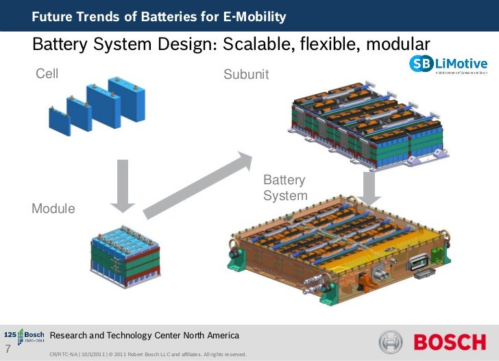 Bosch Future Trends Of Batteries