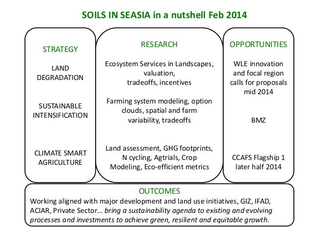 SOILS IN SEASIA in a nutshell Feb 2014 RESEARCH  OPPORTUNITIES  LAND DEGRADATION  Ecosystem Services in Landscapes, valuat...