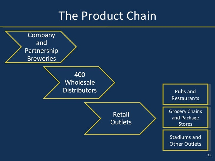 boston beer company value chain analysis Welcome to the global website for heineken international find information about our company, strategy, people and values here.