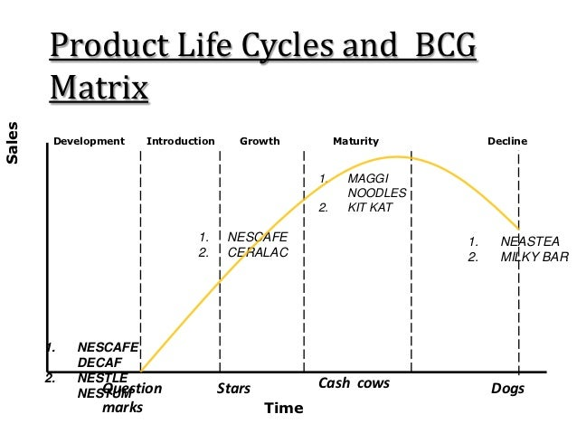 Boston Consulting Group Matrix of Procter & Gamble's Tide Detergent Essay