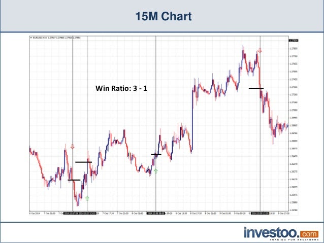 100 win rate forex