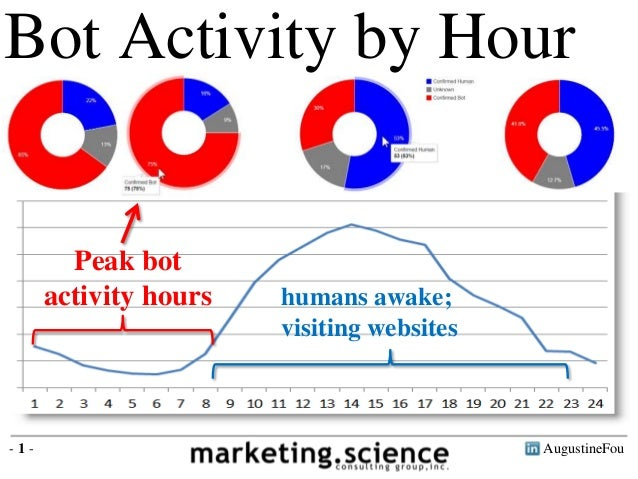 AugustineFou- 1 - Bot Activity by Hour Peak bot activity hours humans awake; visiting websites