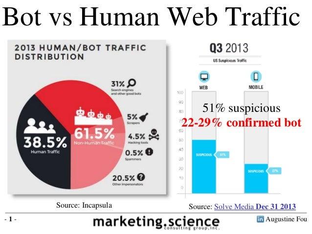 Augustine Fou- 1 - 39% human 61% bot traffic Bot vs Human Web Traffic Source: Incapsula Source: Solve Media Dec 31 2013 51...