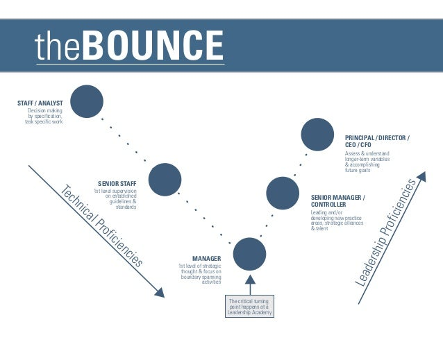 theBounce - Career - Competency-based Curriculum and  Learning Framework