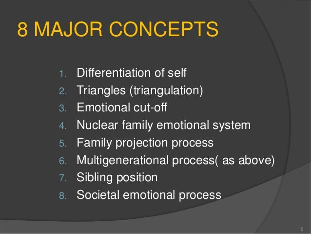 family projection process Murray bowen (/ ˈ b oʊ ən / 31 family projection process multigenerational transmission process emotional cutoff sibling position societal emotional process.