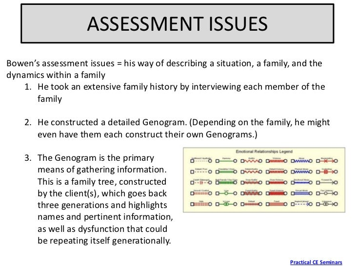 describing genogram A genogram is composed of a series of symbols representing male, female, marriage, dead individuals are more.