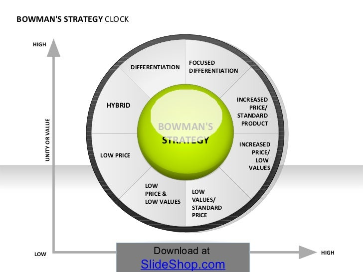 HYBRID FOCUSED DIFFERENTIATION INCREASED PRICE/ STANDARD PRODUCT INCREASED PRICE/ LOW  VALUES LOW  VALUES/ STANDARD PRICE ...
