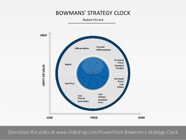 BOWMANS' STRATEGY CLOCK Replace this text  HIGH  Differentiation  Focused Differentiation  Low Price  UNITY OR VALUE  Hybr...
