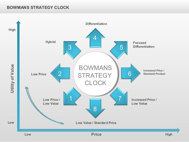 Bowman S Strategy Clock Arrows Diagram For Powerpoint By