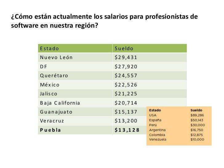 Estado Sueldo Nuevo León $29,431 DF $27,920 Querétaro $24,557 México $22,526 Jalisco $21,225 Baja California $20,714 Guana...