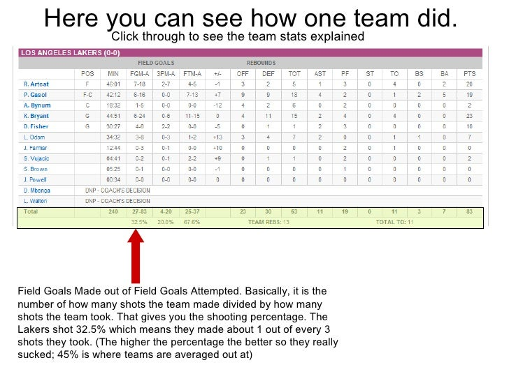Here you can see how one team did.  Click through to see the team stats explained Field Goals Made out of Field Goals Atte...