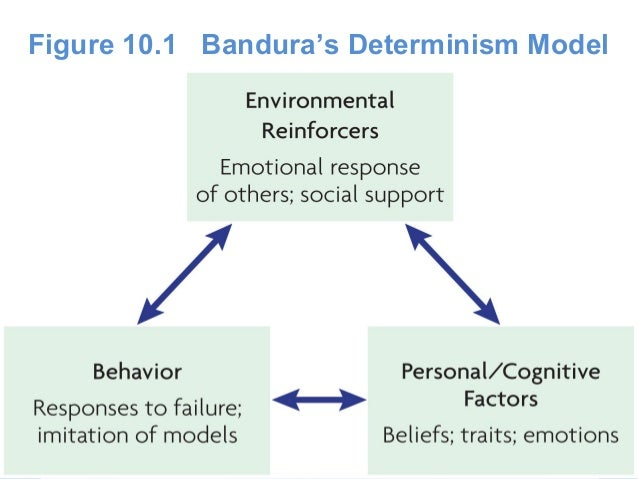 Reciprocal determinism definition in psychology