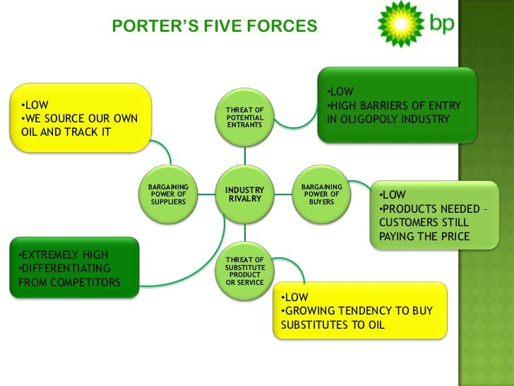 bp five force analysis Create five forces analysis examples like this template called five forces analysis - 1 that you can easily edit and customize in minutes.