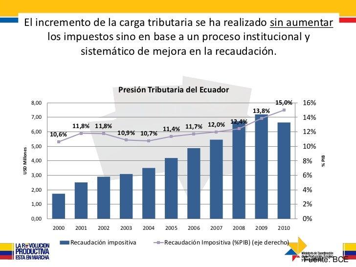 Producto Interno Bruto Ecuador al Producto Interno Bruto