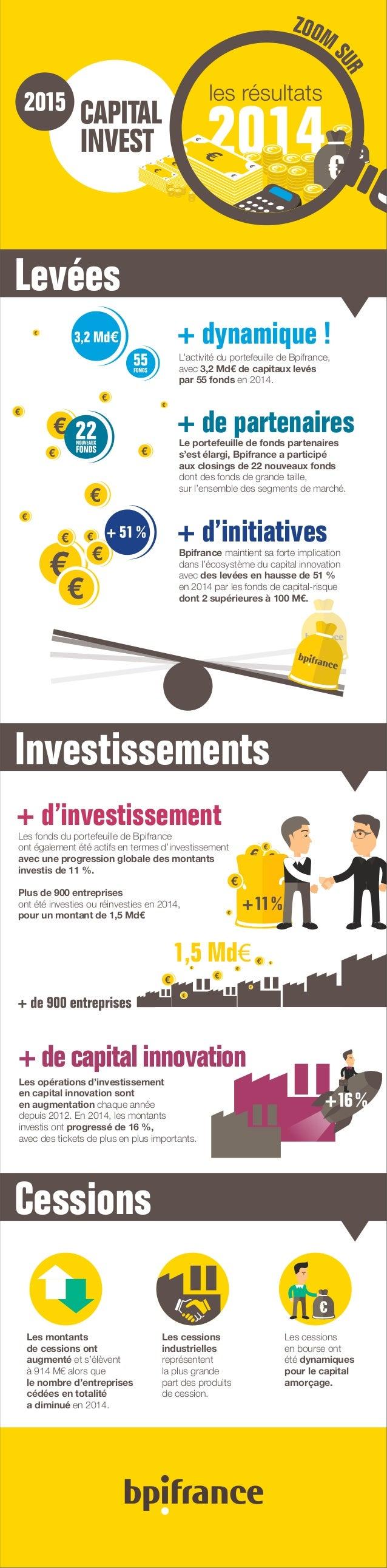Levées Investissements Cessions l d ZOOM S UR+ dynamique ! L'activité du portefeuille de Bpifrance, avec 3,2 Md€ de capita...