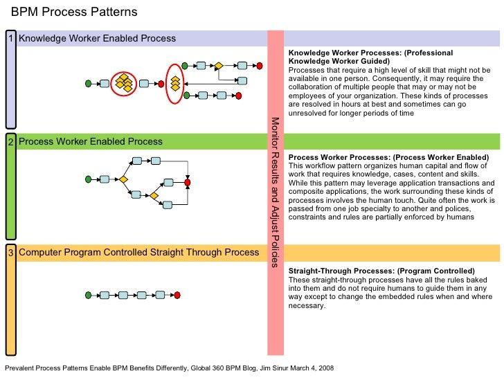 Bpm Process Patterns