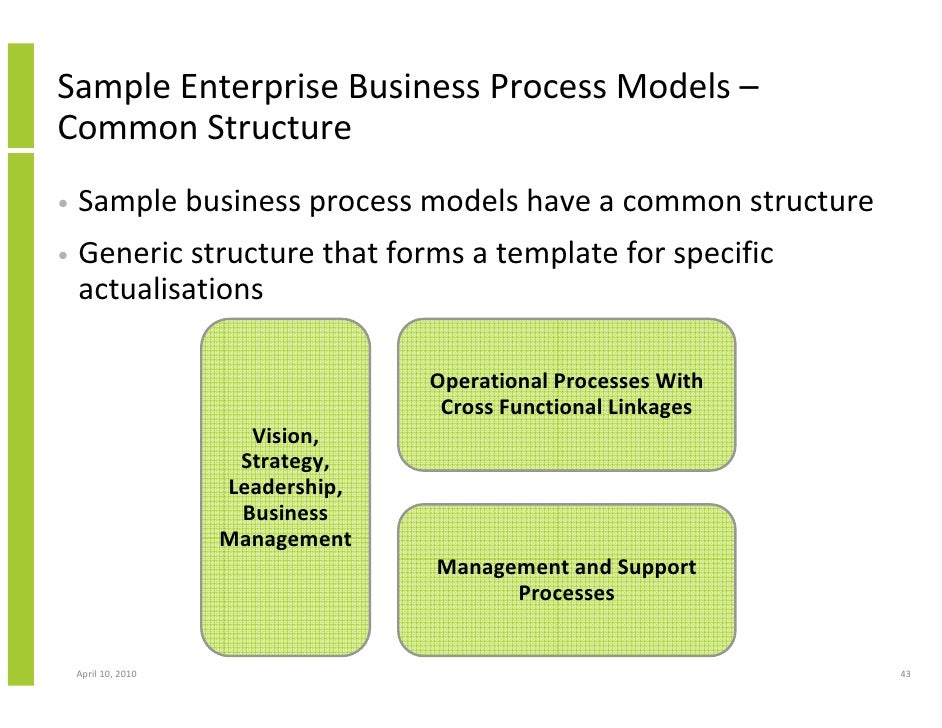 The concept and application of business process modelling in an organization