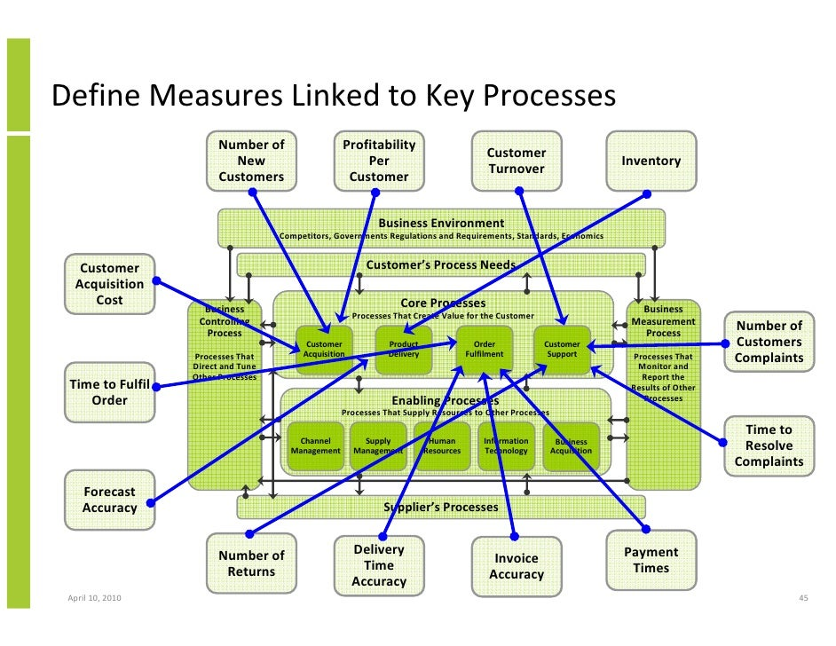 matching customer processes with business processes Supply-chain operations reference these processes extend into post-delivery customer support enable – processes being associated with the business process.