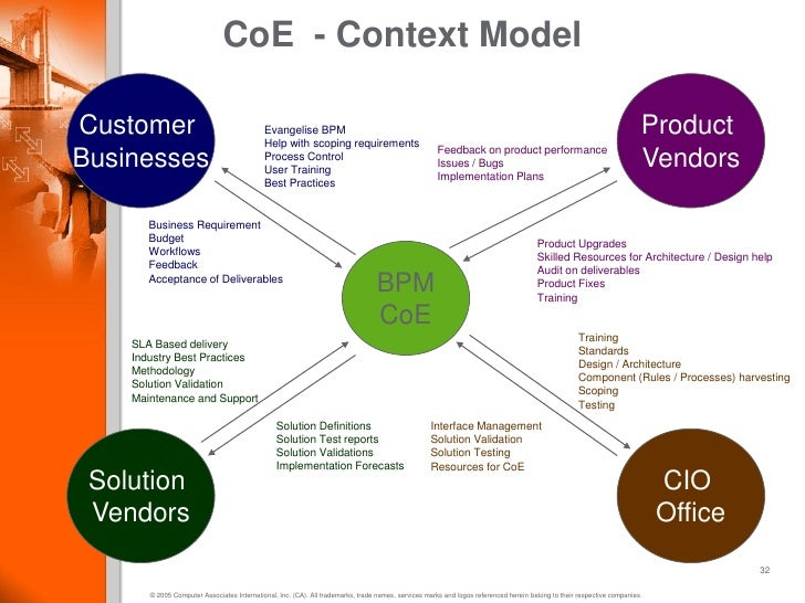 Best practices in BPM adoption and establishing Centre of Excellence
