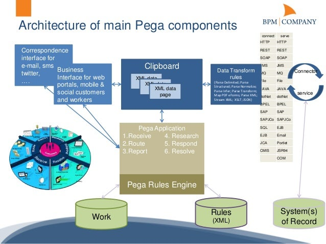 bpm  pany code camp   configuration or coding with pega