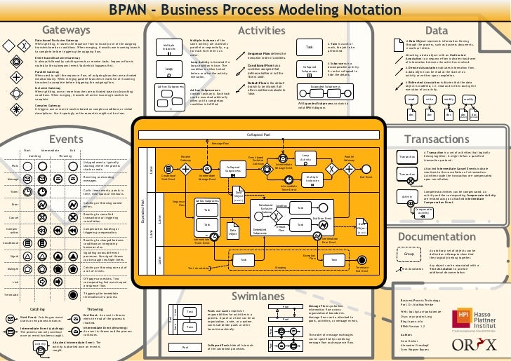 bpmn 2.0 handbook free download