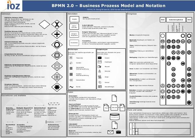 BPMN 2.0 cheat sheet