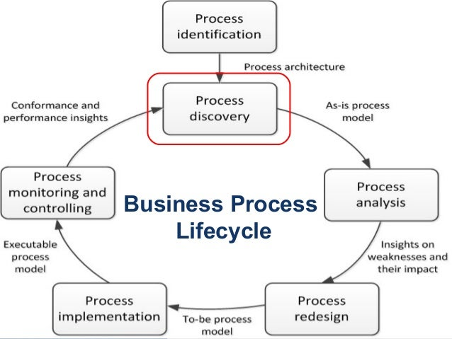 Process Analysis Thesis Statement Examples