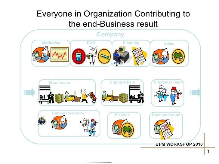 Supply Chain Warehouse Planning Human Resource R&D Customer Serv. Sales Marketing Company Everyone in Organization Contrib...