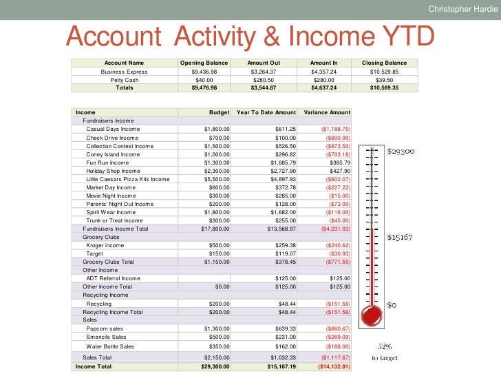Pto Treasurer Report Template Related Keywords Pto