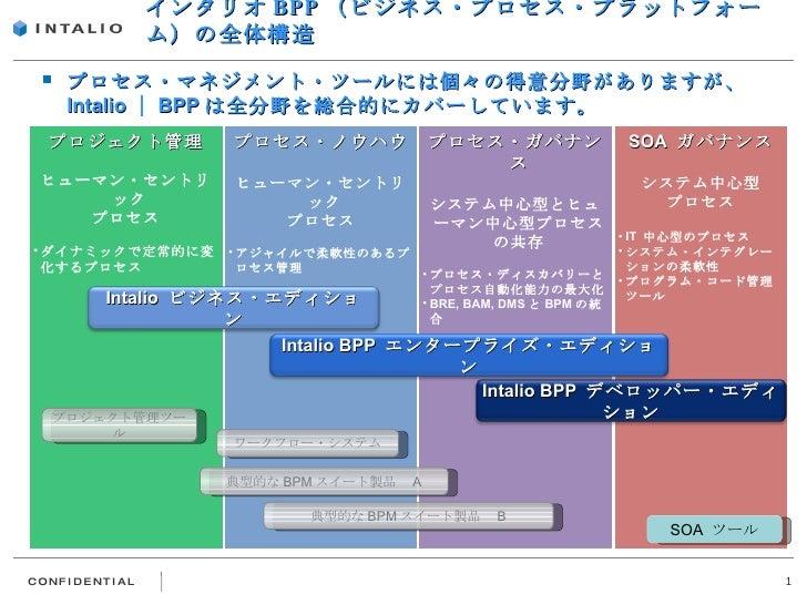 インタリオ・ビジネス・エディションとBPP全体の関係