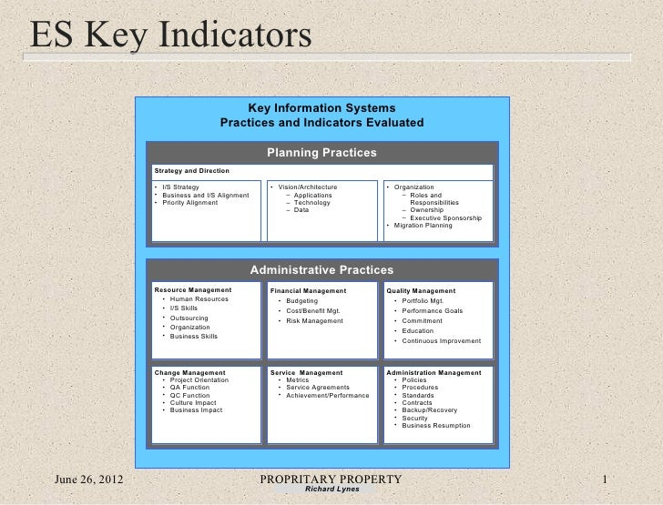 ES Key Indicators                                         Key Information Systems                                     Prac...