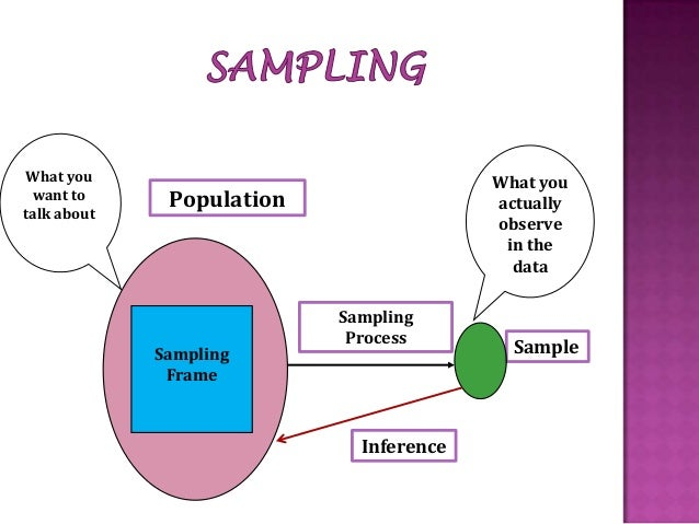 disadvantages of sampling in research Simple random sampling, advantages, disadvantages selecting the samples is known as the simple random sampling simple random sampling, advantages.