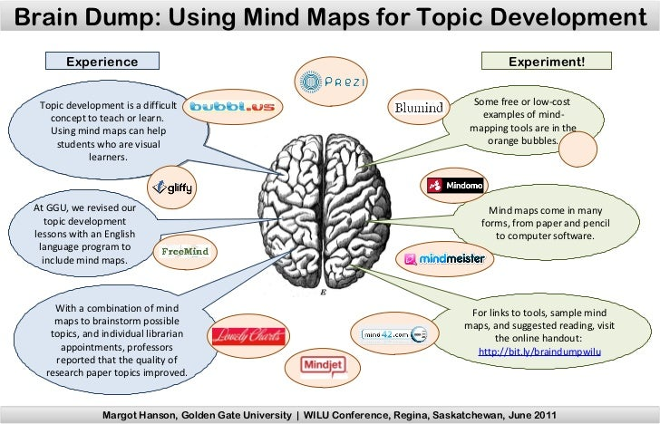 Topic development is a difficult concept to teach or learn.  Using mind maps can help students who are visual learners. So...