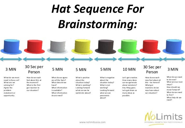 Brainstorming Session Agenda brainstorming ideas with 6 hats - the ...