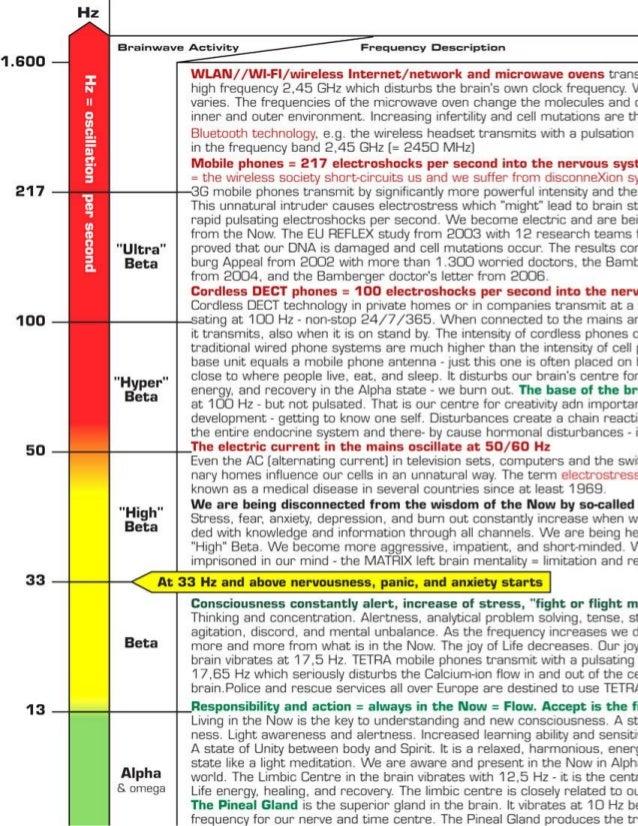 Brainwaves chart 1