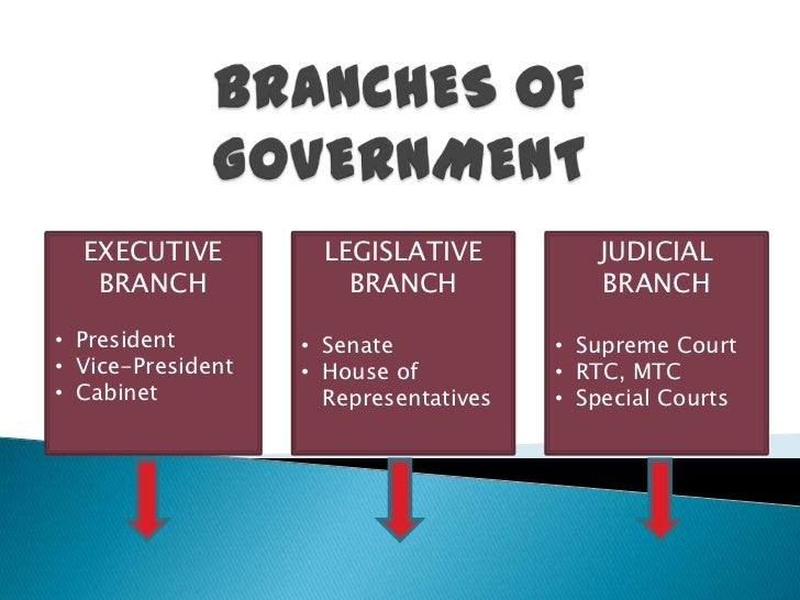what three branches government