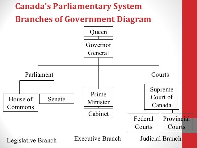 Canada's Parliamentary System: Branches of Government Diagram Judicial Branch For Kids