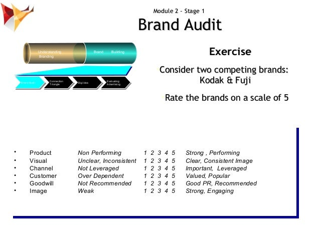 kodac brand audit Purchasing, credit and collections, and internal audit also report to the cfo office under bullwinkle he leads the strategic development and coordination of kodak's brand identity global marketing programs and activities.