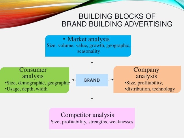 Building Blocks of Brand