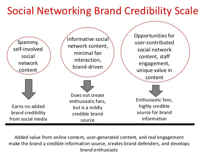 Social Networking Brand Credibility Scale<br />Opportunities for user-contributed social network content, staff engagement...