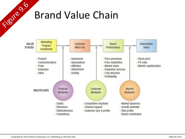 the brand value chain The value chain framework of michael porter is a model that helps to analyze specific activities through which firms can create value and competitive advantage.